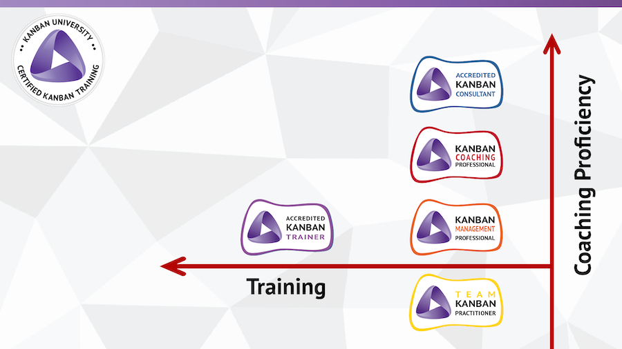 Kanban University Development Path